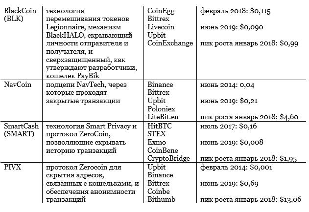 Вид криптовалют