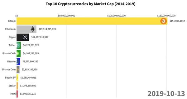 Crypto Top