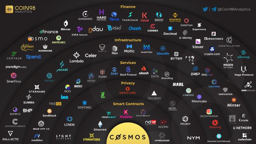 CosmosSystem